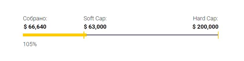 hard-cap-soft-cap