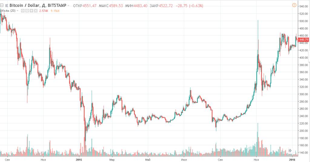 Криптовалютный паник-селл: падение цен продолжается
